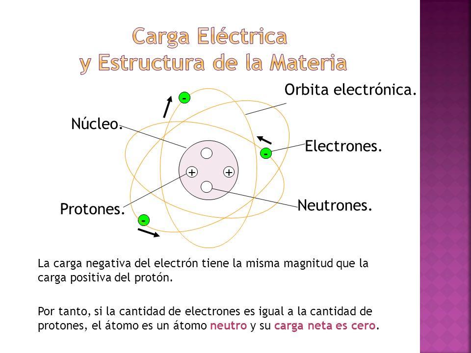 Electrones. Neutrones. Núcleo. Protones. ++ - - - Orbita electrónica. La carga negativa del electrón tiene la misma magnitud que la carga positiva del