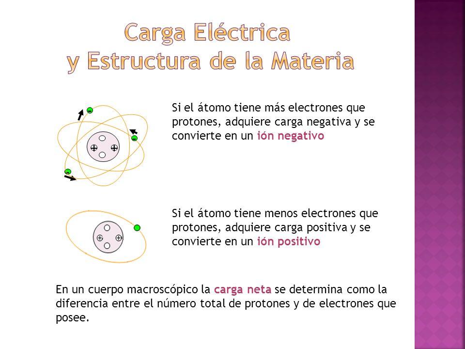 ++ - - - Si el átomo tiene más electrones que protones, adquiere carga negativa y se convierte en un ión negativo Si el átomo tiene menos electrones q