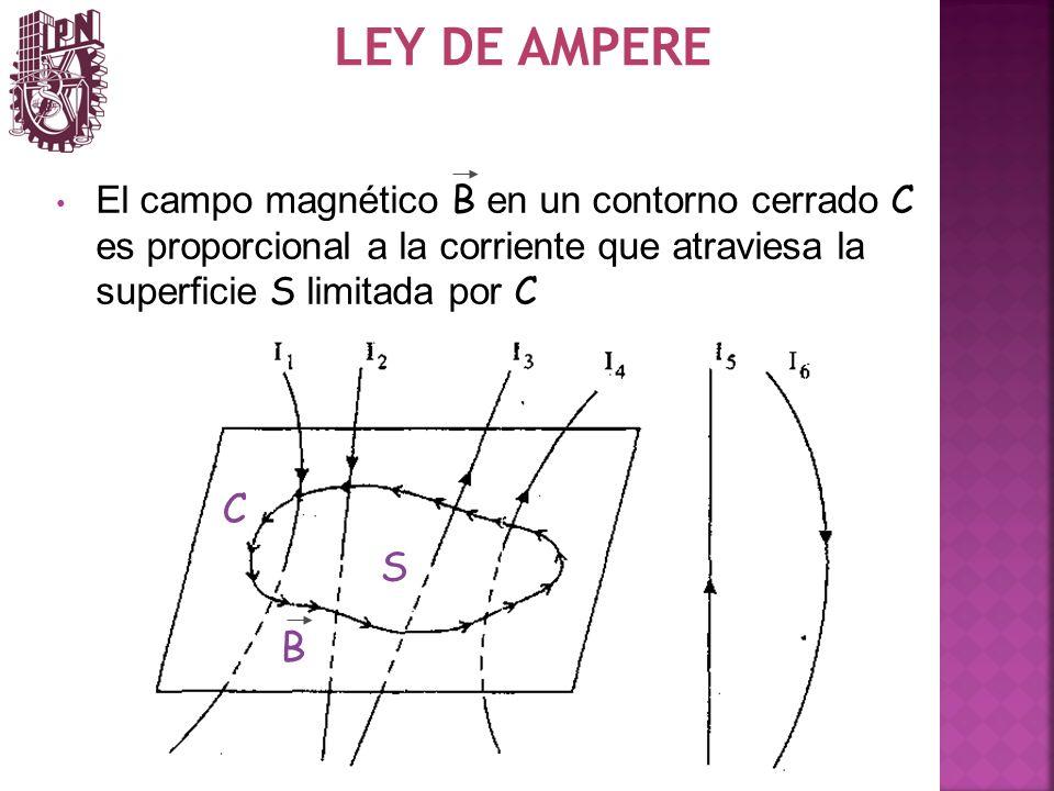LEY DE AMPERE El campo magnético B en un contorno cerrado C es proporcional a la corriente que atraviesa la superficie S limitada por C C B S