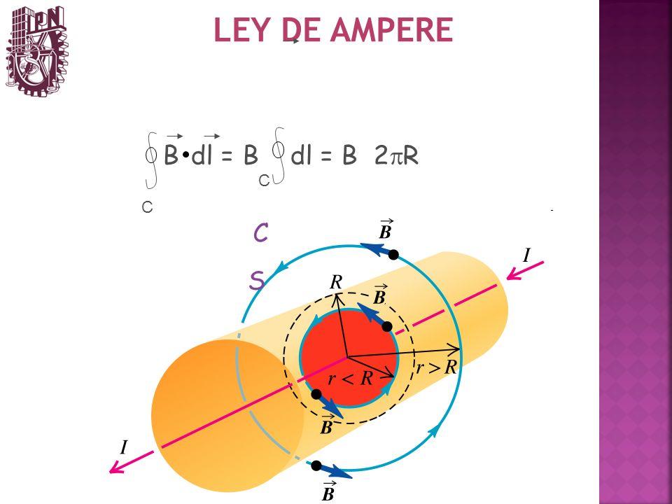 LEY DE AMPERE S C B dl = B dl = B 2 R C C