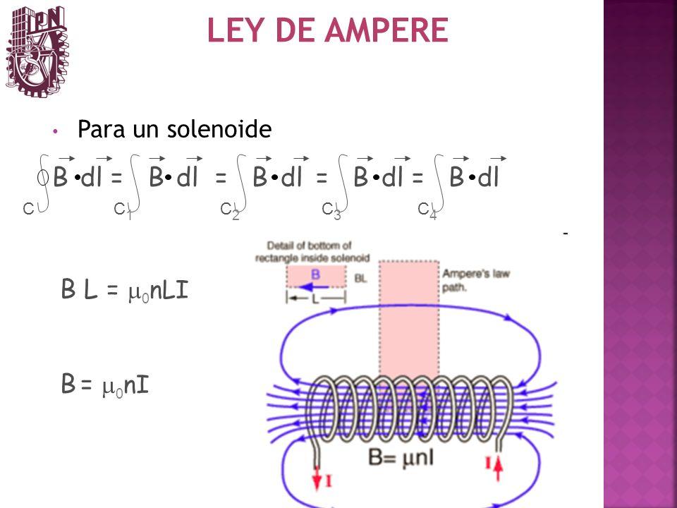 LEY DE AMPERE Para un solenoide B dl = B dl = B dl = B dl = B dl CC1C1 C2C2 C3C3 C4C4 B L = 0 nLI B = 0 nI