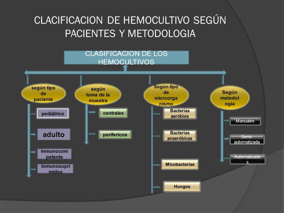 CLACIFICACION DE HEMOCULTIVO SEGÚN PACIENTES Y METODOLOGIA CLASIFICACION DE LOS HEMOCULTIVOS Manuales Semi- automatizada Automatizado s