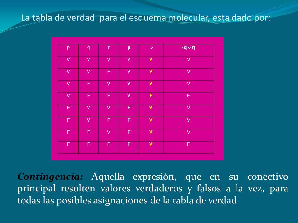 VALORACIÓN DE PROPOSICIONES Hasta el momento hemos conocido la simbolización de las proposiciones tanto atómicas como las proposiciones moleculares. P