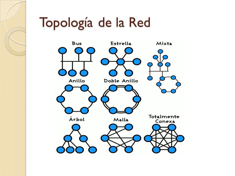 Topología de la Red
