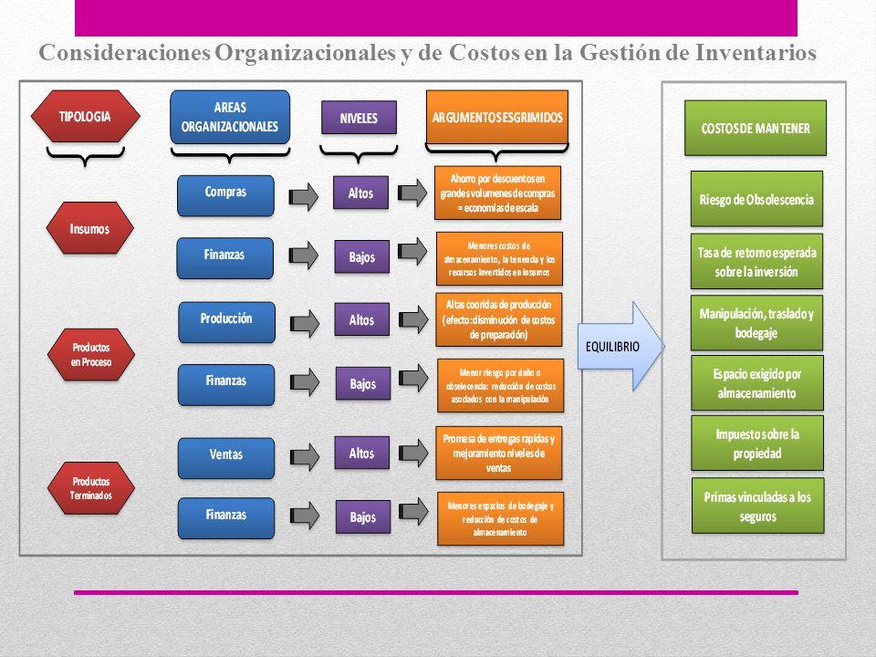 Consideraciones Organizacionales y de Costos en la Gestión de Inventarios