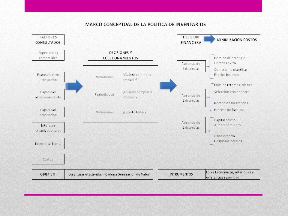POLÍTICA FINANCIERA DE INVENTARIOS Factores considerados para establecer la política de Inventarios - Congruencia de interés en las funciones organizacionales.