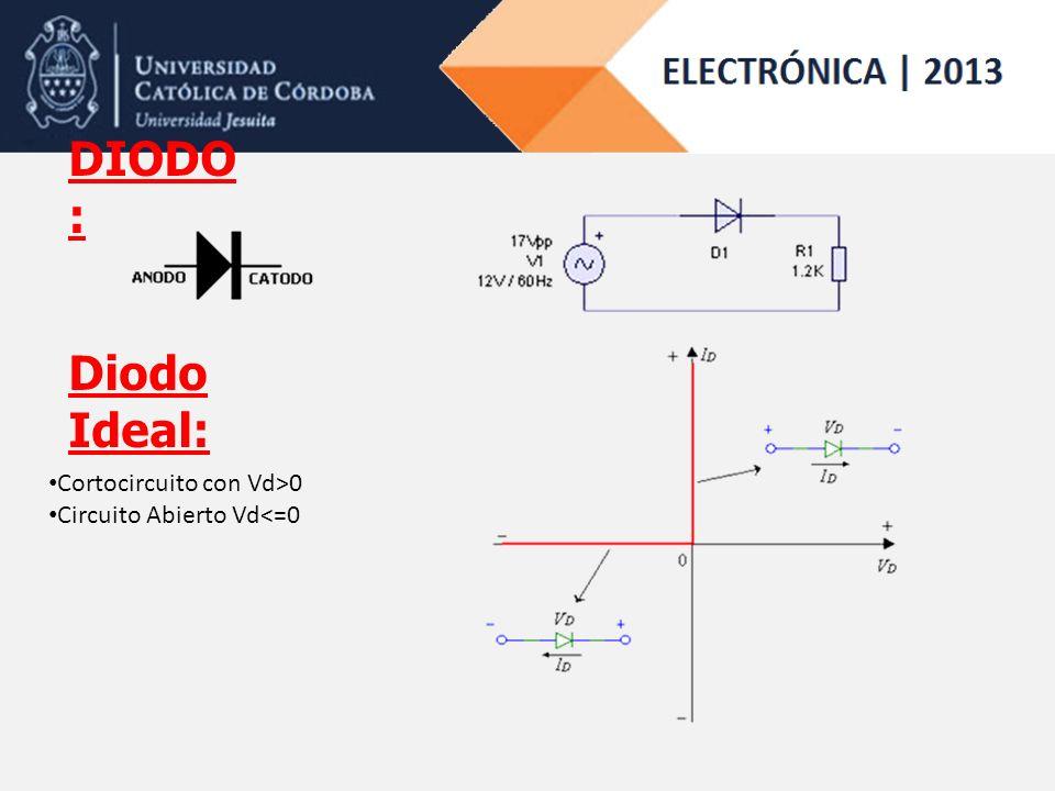 DIODO : Diodo Ideal: Cortocircuito con Vd>0 Circuito Abierto Vd<=0
