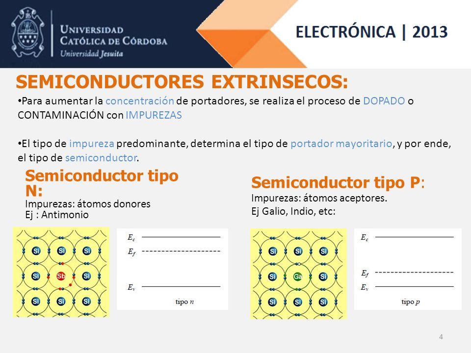 4 SEMICONDUCTORES EXTRINSECOS: Semiconductor tipo N: Impurezas: átomos donores Ej : Antimonio Semiconductor tipo P: Impurezas: átomos aceptores.