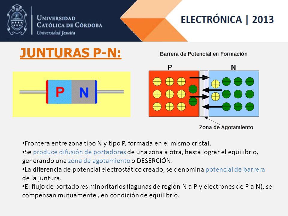 JUNTURAS P-N: Frontera entre zona tipo N y tipo P, formada en el mismo cristal. Se produce difusión de portadores de una zona a otra, hasta lograr el