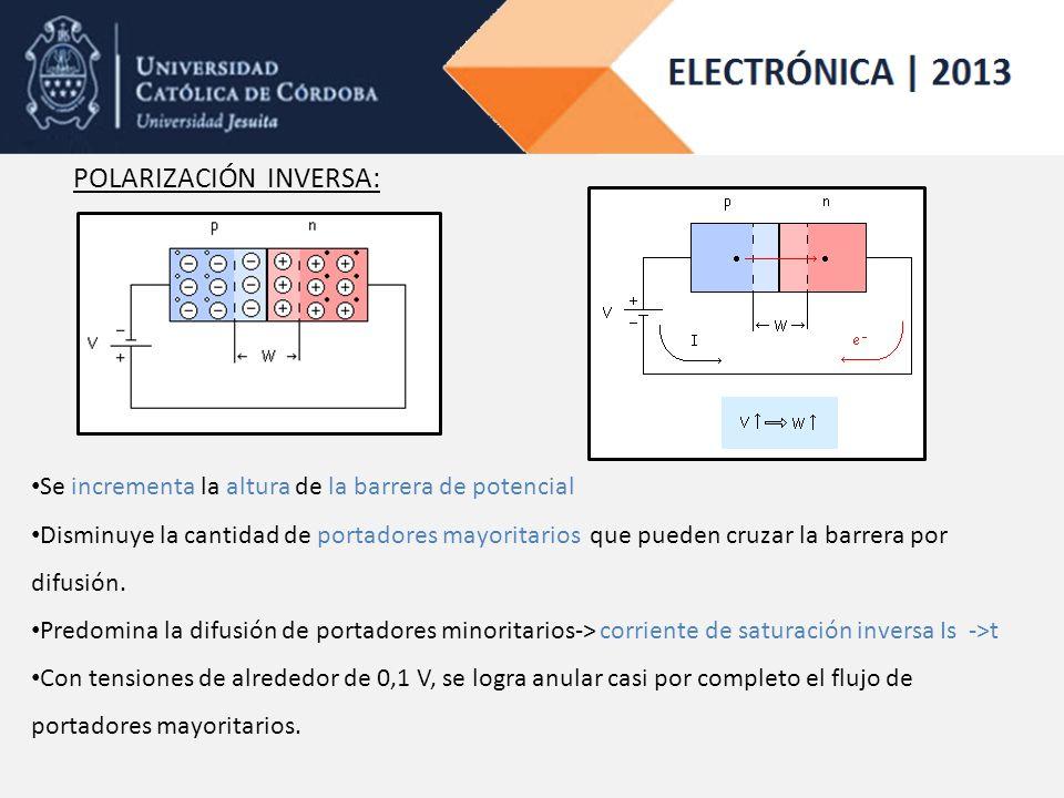 POLARIZACIÓN INVERSA: Se incrementa la altura de la barrera de potencial Disminuye la cantidad de portadores mayoritarios que pueden cruzar la barrera por difusión.