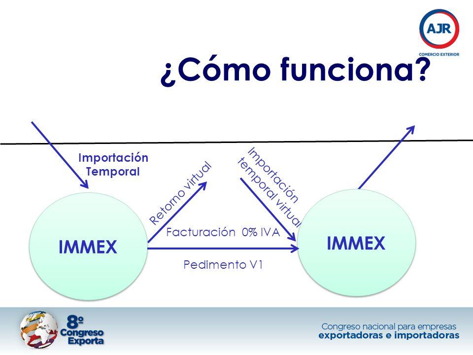 Facturación 0% IVA Retorno virtual Importación temporal virtual ¿Cómo funciona? Importación Temporal IMMEX Pedimento V1