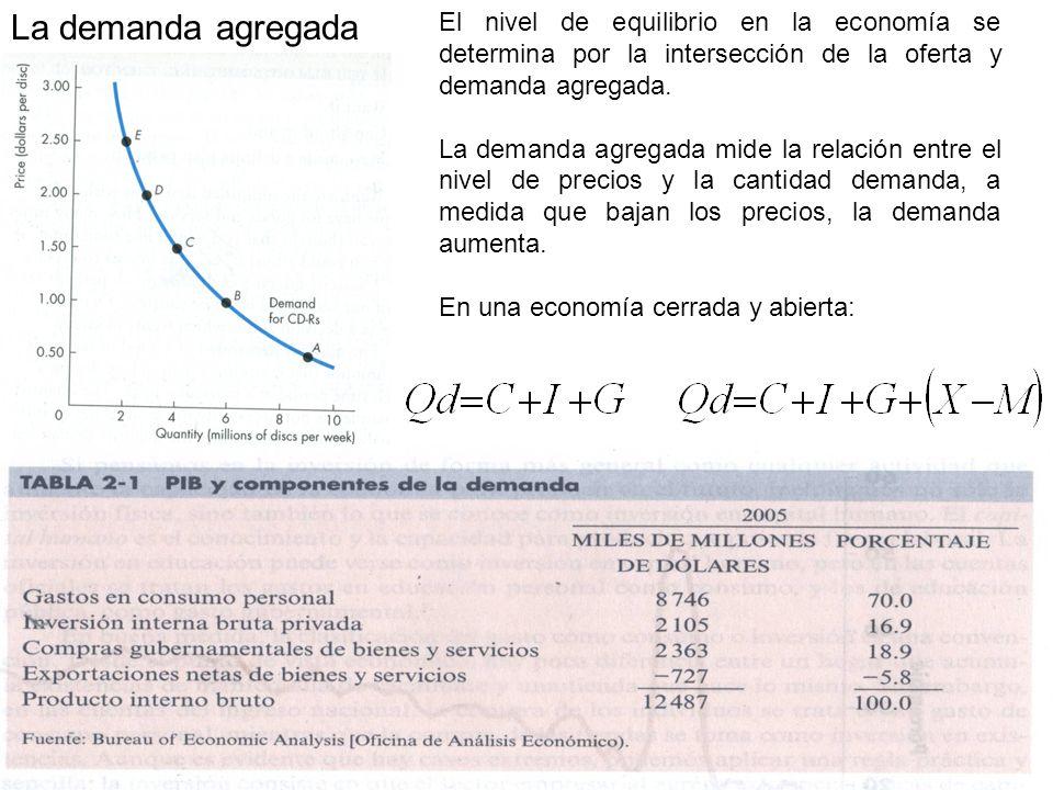 La demanda agregada El nivel de equilibrio en la economía se determina por la intersección de la oferta y demanda agregada. La demanda agregada mide l