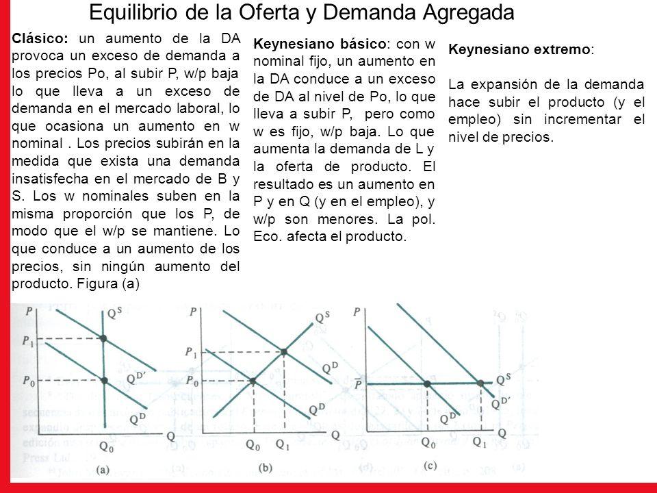 Clásico: un aumento de la DA provoca un exceso de demanda a los precios Po, al subir P, w/p baja lo que lleva a un exceso de demanda en el mercado lab