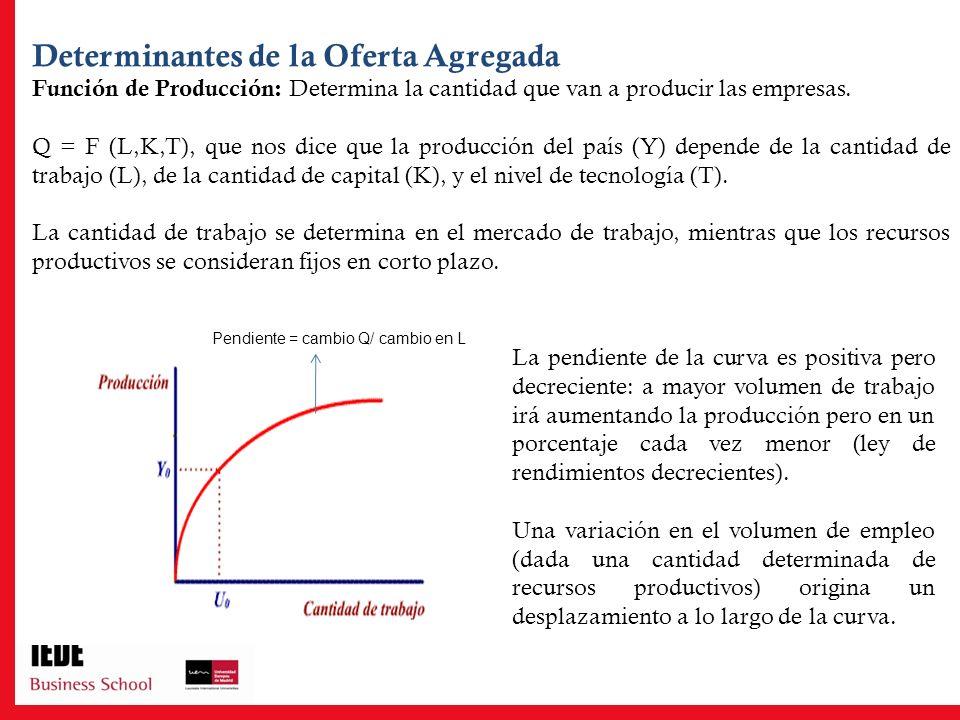 Determinantes de la Oferta Agregada Función de Producción: Determina la cantidad que van a producir las empresas. Q = F (L,K,T), que nos dice que la p