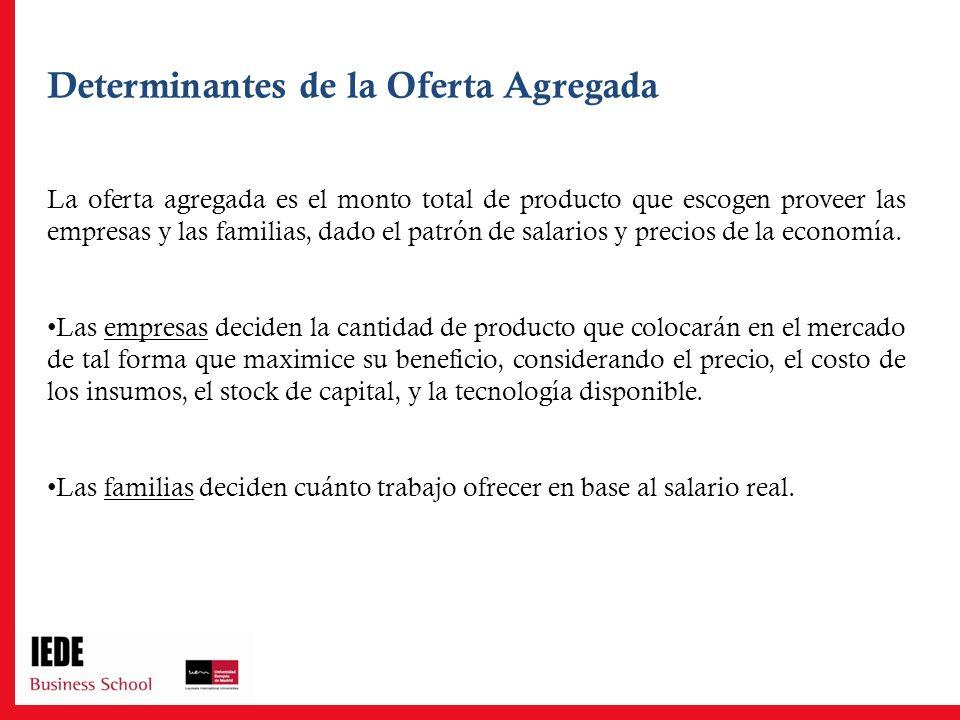 Determinantes de la Oferta Agregada La oferta agregada es el monto total de producto que escogen proveer las empresas y las familias, dado el patrón d