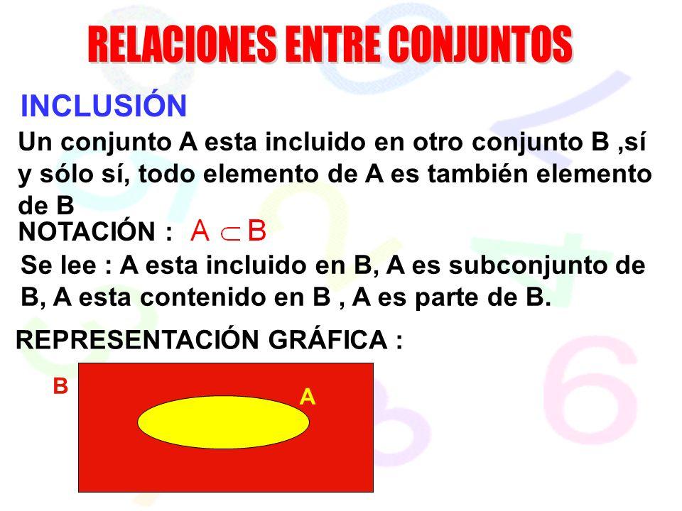 INCLUSIÓN Un conjunto A esta incluido en otro conjunto B,sí y sólo sí, todo elemento de A es también elemento de B NOTACIÓN : Se lee : A esta incluido en B, A es subconjunto de B, A esta contenido en B, A es parte de B.