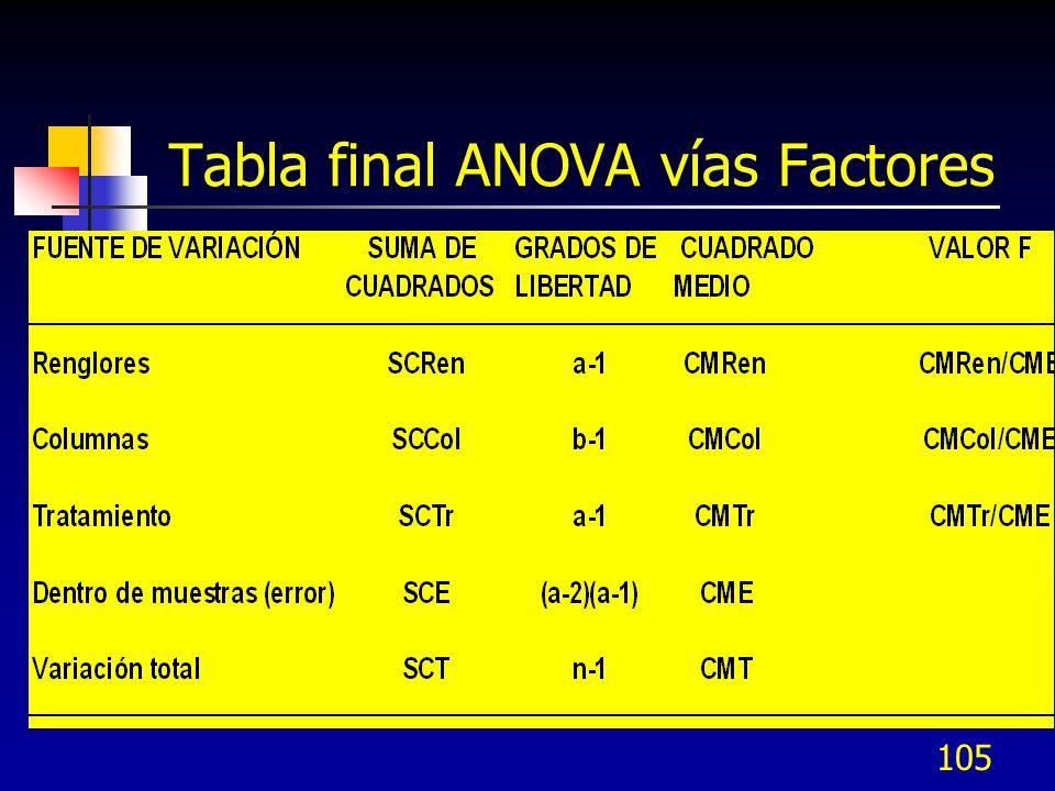 104 ANOVA – Cuadrado Latino Reng / Col
