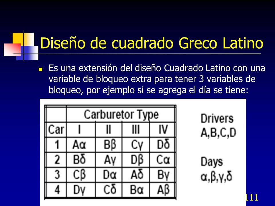 Cuadrado Latino - Minitab 110 Turno significativo