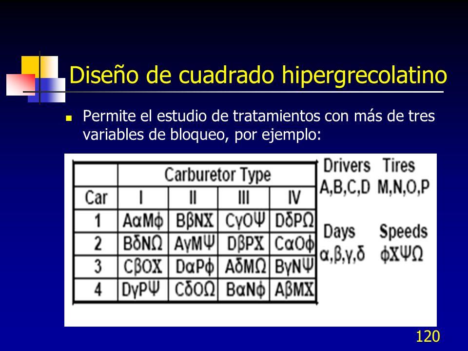 119 Cuadrado Greco latino en Minitab Opción: ANOVA – General linear model En Response indicar la col.