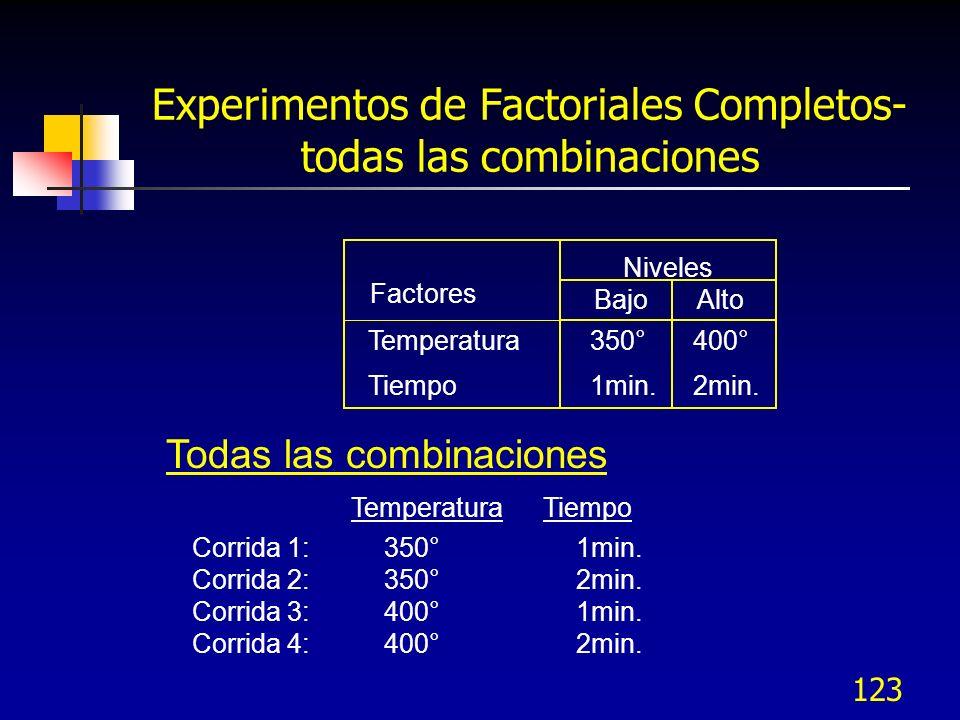 122 Diseños factorial completo 2K A A B B BAJO ALTO BAJO A A B B 1 -- 2 +- 3 -+ 4 ++ Representa- ción Gráfica Representa- ción Tabular ALTO BAJO B A C Factor PruebaABC 1--- 2+-- 3-+- 4++- 5--+ 6+-+ 7-++ 8+++
