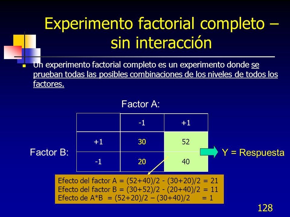 127 Codificación de los Niveles de los Factores Los niveles de los factores para los diseños 2 k se codifican como: Nivel bajo = -1 Nivel alto = +1 Minitab puede manejar diseños hasta.