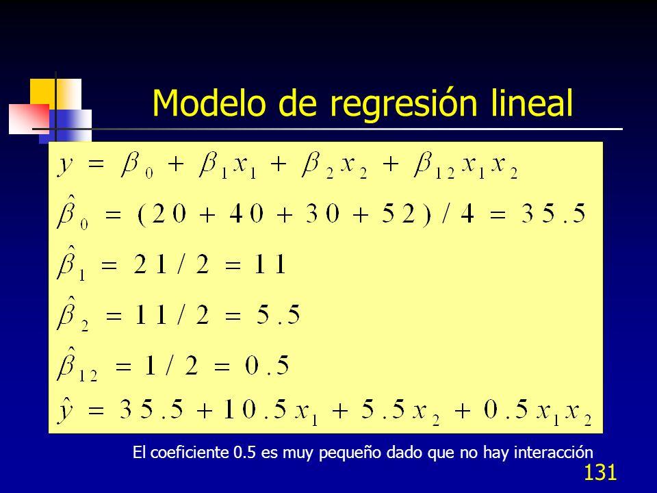 130 Experimento sin interacción A = -1 A = +1 B = +1 B = -1 Respuesta 20 30 40 52