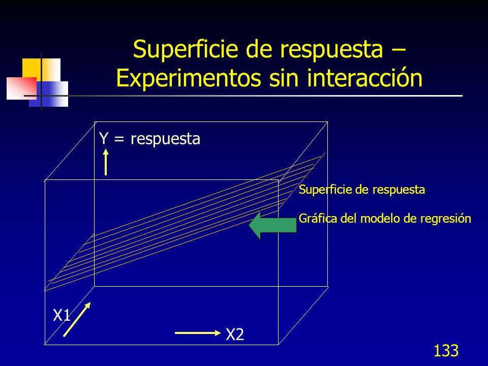 132 Gráfica de contornos – Experimentos sin interacción X1 -1 -.6 -.4 -.2 0.0 +.2 +.4 +.6 +.8 +1 X2 1.5 0 -.5 22 28 34 40 46 49 Dirección De ascenso rápido