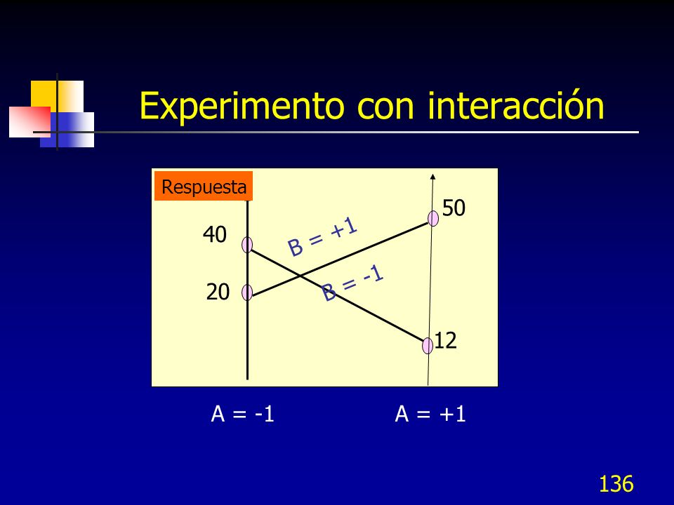 135 Experimento con interacción A = -1 A = +1 Respuesta Promedio B = +1 B = -1 20 40 50 12