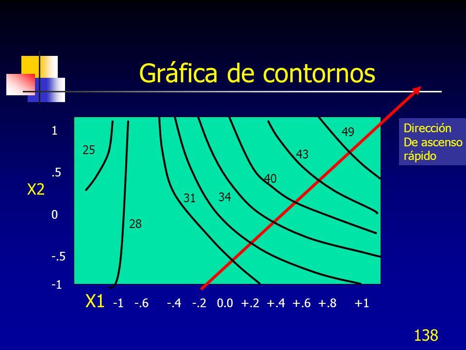 137 Modelo de regresión lineal El coeficiente -29 es muy grande representando la interacción
