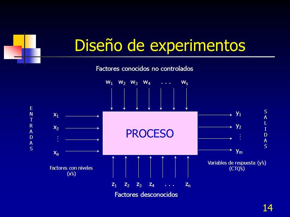 13 Diseño de experimentos Proceso proactivo y estructurado para investigar las relaciones entre los factores de entrada (xs) y salida (y) de un proceso.