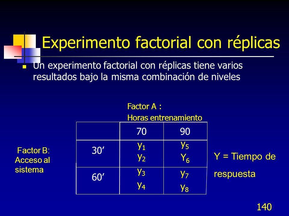 139 Superficie de respuesta – Experimentos con interacción Superficie de respuesta Gráfica del modelo de regresión