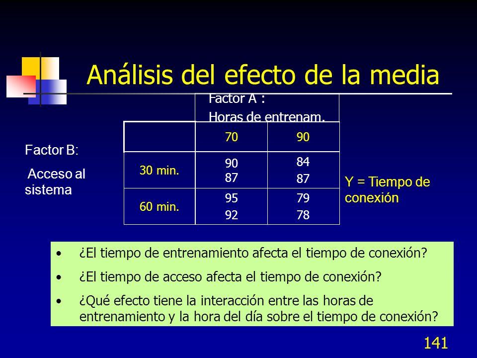 140 Un experimento factorial con réplicas tiene varios resultados bajo la misma combinación de niveles y7y8y7y8 y3y4y3y4 60 y5Y6y5Y6 y1y2y1y2 30 9070 Factor A : Horas entrenamiento Factor B: Acceso al sistema Y = Tiempo de respuesta Experimento factorial con réplicas