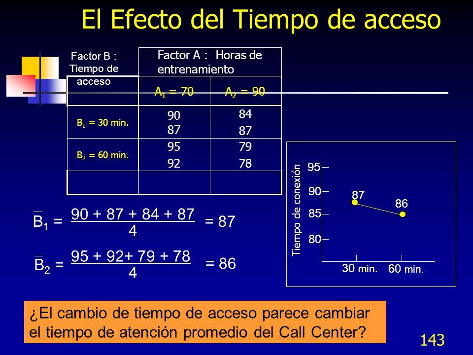 142 A 2 = El Efecto del entrenamiento Factor B : Tiempo de acceso 79 78 95 92 B 2 = 60 min.