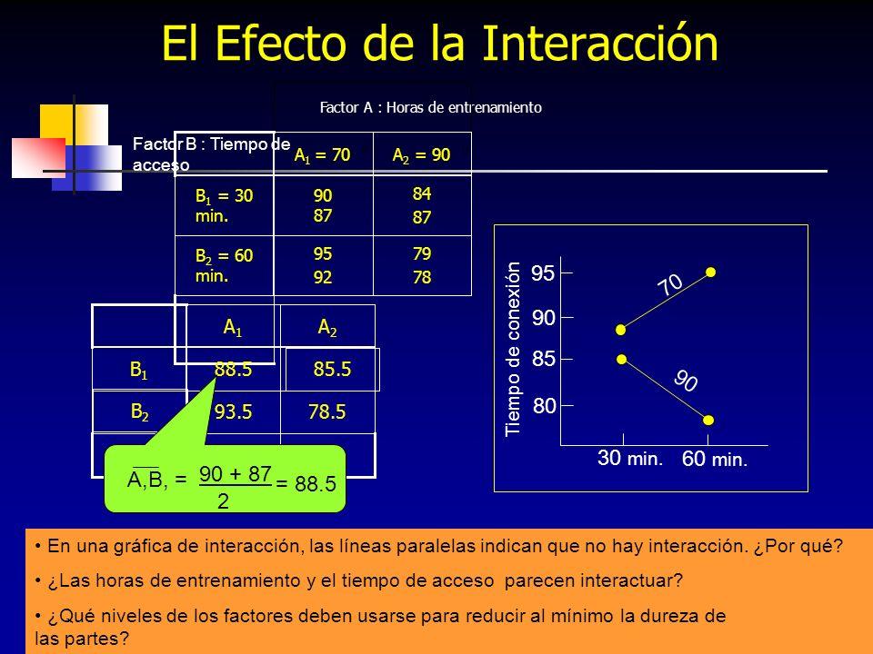 143 El Efecto del Tiempo de acceso B 2 = Factor B : Tiempo de acceso B 1 = 90 + 87 + 84 + 87 4 = 87 95 + 92+ 79 + 78 4 = 86 Tiempo de conexión 30 min.