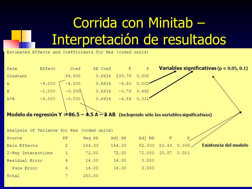 148 Corrida con Minitab – Interpretación de gráficas MAIN EFFECTS La gráfica de EFFECTS PLOT debe indicar fuera de la recta los factores e interacciones que son significativas La gráfica EFFECTS PARETO debe indicar en sus barras principales más allá de la recta de 0.1 o 0.05 los factores e interacciones significativas RESIDUALS La gráfica NORMAL PLOT de residuos debe mostrar los puntos cerca de la recta La gráfica de residuos RESIDUALS vs FITS debe mostrar aleatoriedad en los residuos