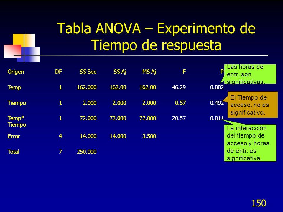 149 Corrida con Minitab – Interpretación de resultados Estimated Effects and Coefficients for Res (coded units) Term Effect Coef SE Coef T P Variables significativas (p < 0.05, 0.1) Constant 86.500 0.6614 130.78 0.000 A -9.000 -4.500 0.6614 -6.80 0.002 B -1.000 -0.500 0.6614 -0.76 0.492 A*B -6.000 -3.000 0.6614 -4.54 0.011 Modelo de regresión Y = 86.5 – 4.5 A – 3 AB (incluyendo sólo las variables significativas) Analysis of Variance for Res (coded units) Source DF Seq SS Adj SS Adj MS F P Main Effects 2 164.00 164.00 82.000 23.43 0.006 Existencia del modelo 2-Way Interactions 1 72.00 72.00 72.000 20.57 0.011 Residual Error 4 14.00 14.00 3.500 Pure Error 4 14.00 14.00 3.500 Total 7 250.00