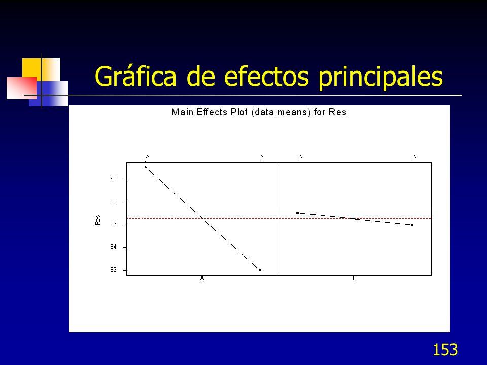 152 Interpretación de gráficas Si la interacción es significativa, entonces los mejores niveles de operación del proceso ya sea para maximizar o para minimizar la respuesta Y, se seleccionan de la Gráfica de Interacción Si no es significativa la interacción, entonces los mejores niveles de los factores se seleccionan de las gráficas de efectos principales