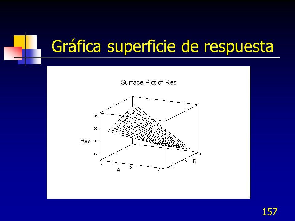 156 Gráfica de contorno Permite identificar la dirección de experimentación de ascenso rápido perpendicular a los contornos