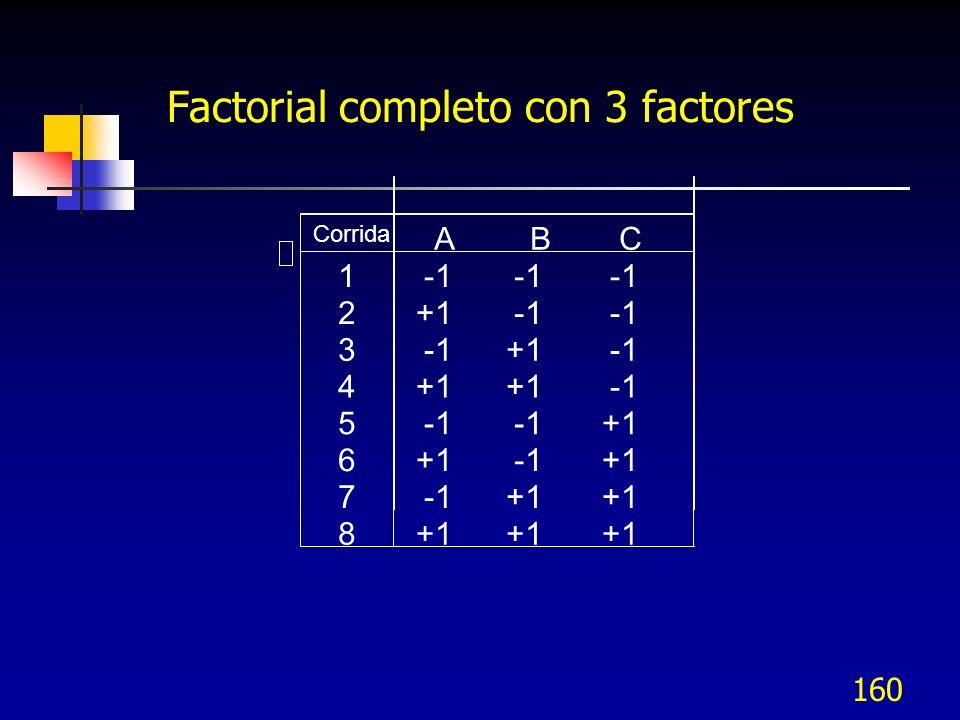 159 Factorial Completo con 3 Factores Diseño 2 3, Factores A, B, C.