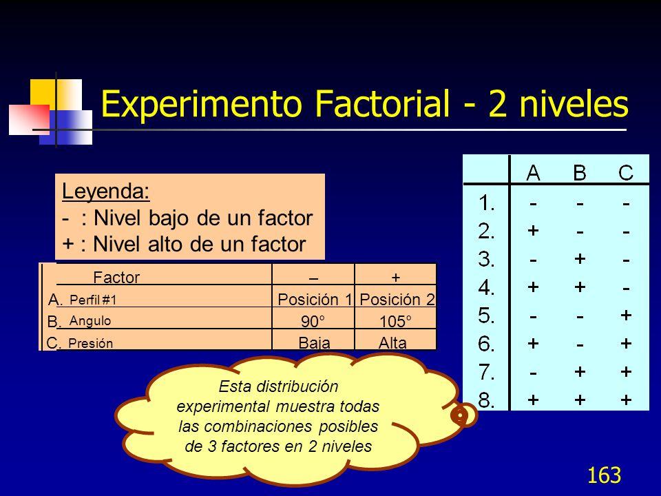 162 Análisis de los Datos 1.Análisis de las Medias Determina los factores que afectan la respuesta promedio.