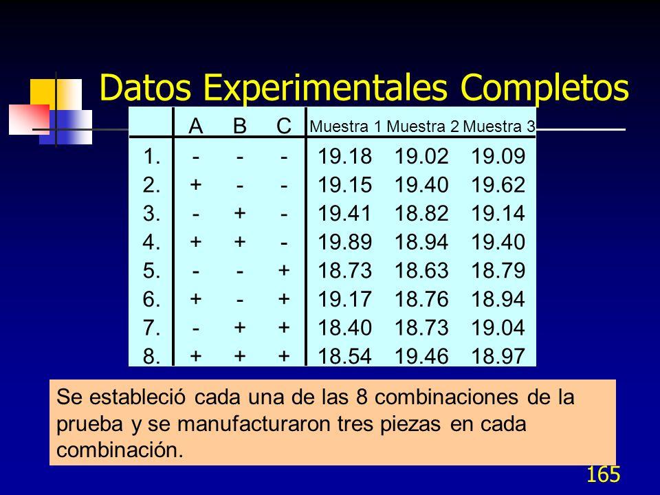 164 ABC Muestra 1Muestra 2Muestra 3 1.---19.1819.0219.09 2.+-- 3.-+- 4.++- 5.--+ 6.+-+ 7.-++ 8.+++ La Distribución Experimental Las corridas experimentales están dadas por las filas.