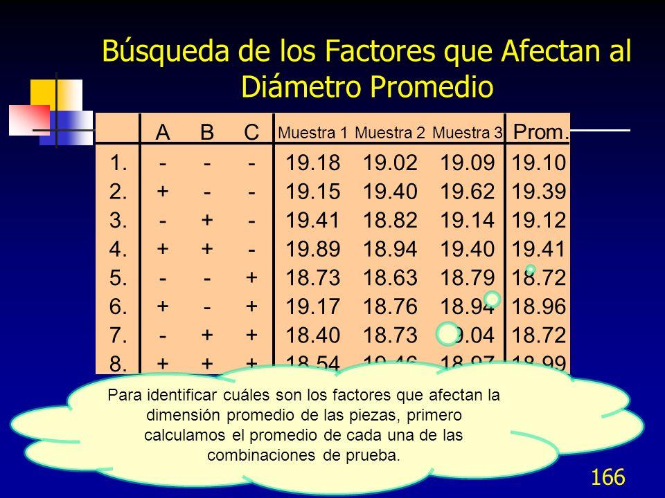 165 Datos Experimentales Completos Se estableció cada una de las 8 combinaciones de la prueba y se manufacturaron tres piezas en cada combinación.