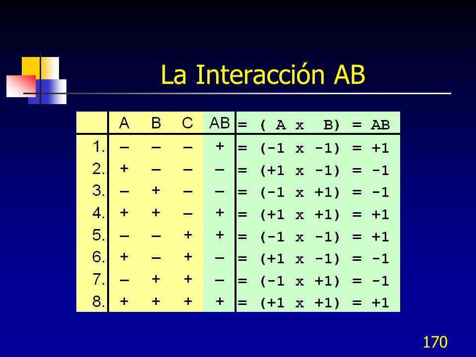 169 Gráficas de los Efectos de los Factores (Medias) CBA 1 - 1 1 - 1 1 - 1 19.25 19.15 19.05 18.95 18.85 Dimensión Gráfica de Efectos Principales (medias de los datos) para Dimensión