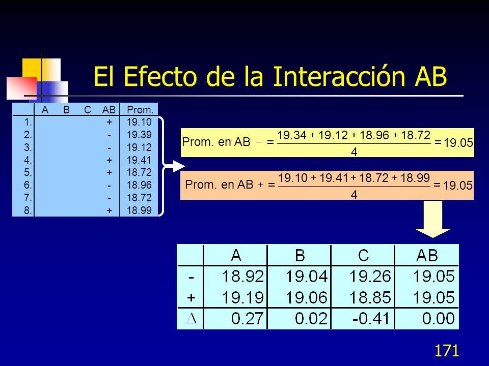 170 La Interacción AB