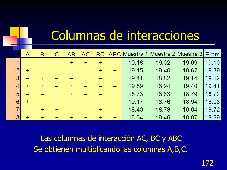 171 El Efecto de la Interacción AB ABCABProm.