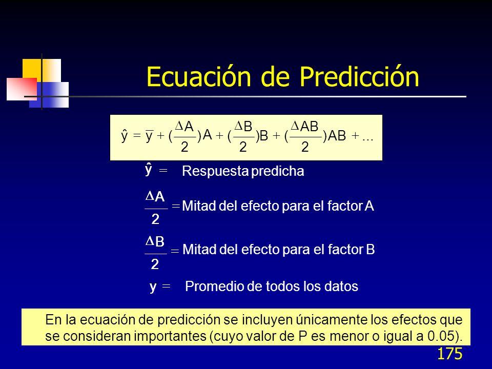 174 Efectos principales e Interacciones Las líneas paralelas significan que no hay interacción.