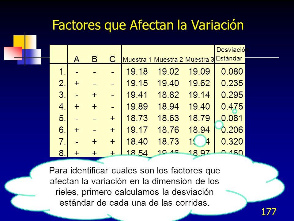 176 Factores que Afectan la Variación Se identifican los factores que afectan la variación en la respuesta.