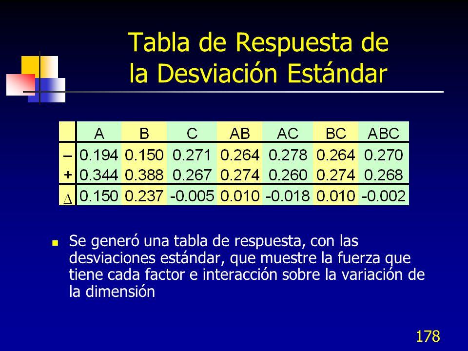 177 Factores que Afectan la Variación ABC Muestra 1Muestra 2Muestra 3 Desviación Estándar 1.---19.1819.0219.090.080 2.+--19.1519.4019.620.235 3.-+-19.4118.8219.140.295 4.++-19.8918.9419.400.475 5.--+18.7318.6318.790.081 6.+-+19.1718.7618.940.206 7.-++18.4018.7319.040.320 8.+++18.5419.4618.970.460 Para identificar cuales son los factores que afectan la variación en la dimensión de los rieles, primero calculamos la desviación estándar de cada una de las corridas.