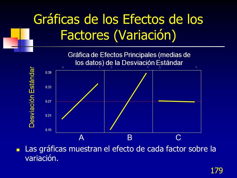 178 Tabla de Respuesta de la Desviación Estándar Se generó una tabla de respuesta, con las desviaciones estándar, que muestre la fuerza que tiene cada factor e interacción sobre la variación de la dimensión
