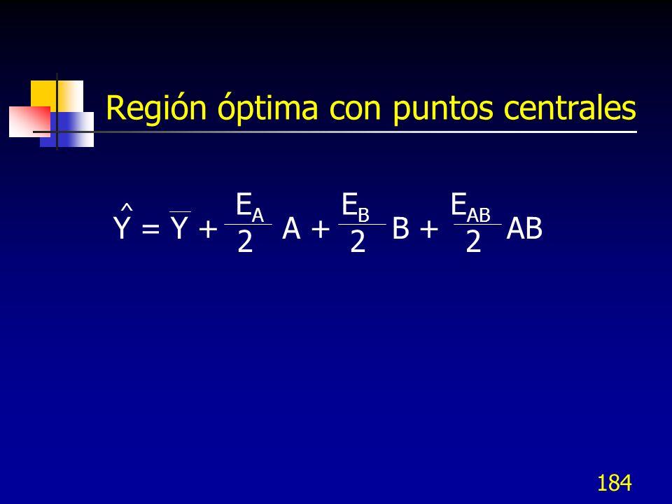 183 Ecuación de Predicción Y = Y +A + EAEA 2 EBEB 2 B + E AB 2 AB ^